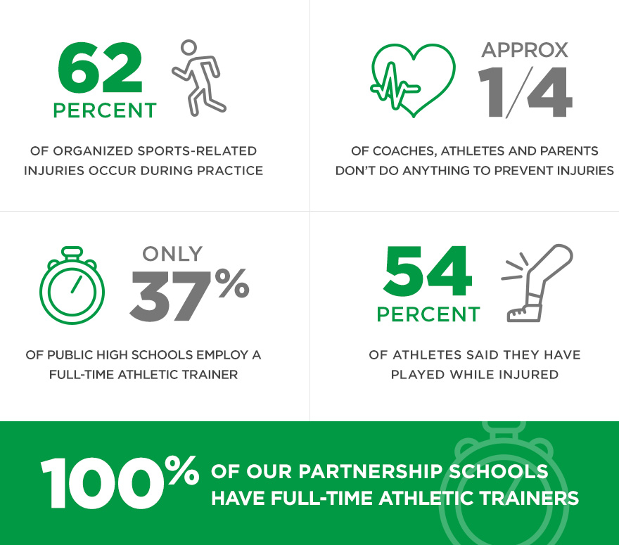 Sports Injury Infographic